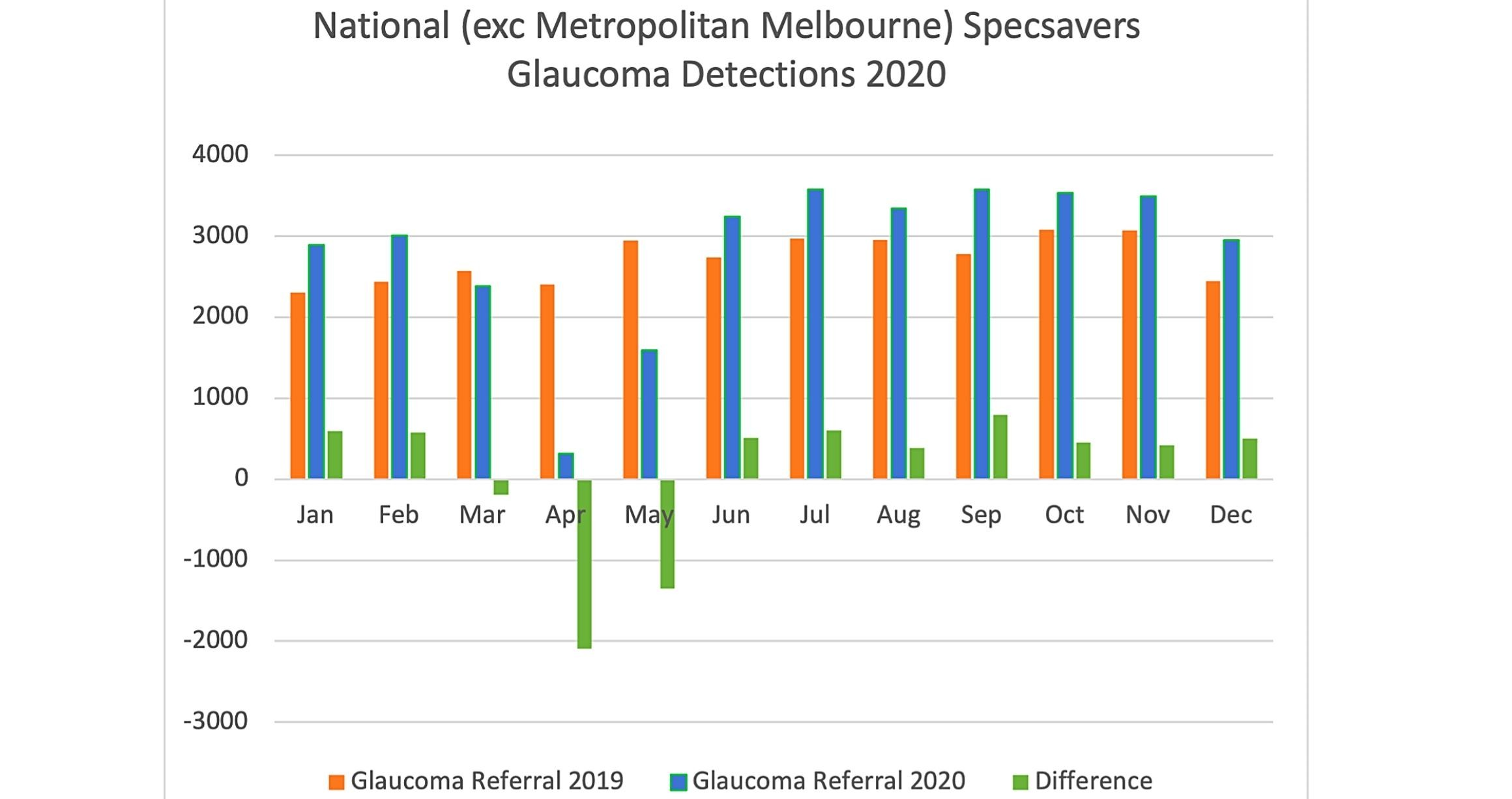 Figure 1. National (excluding metropolitan Melbourne) glaucoma detections in 2020.