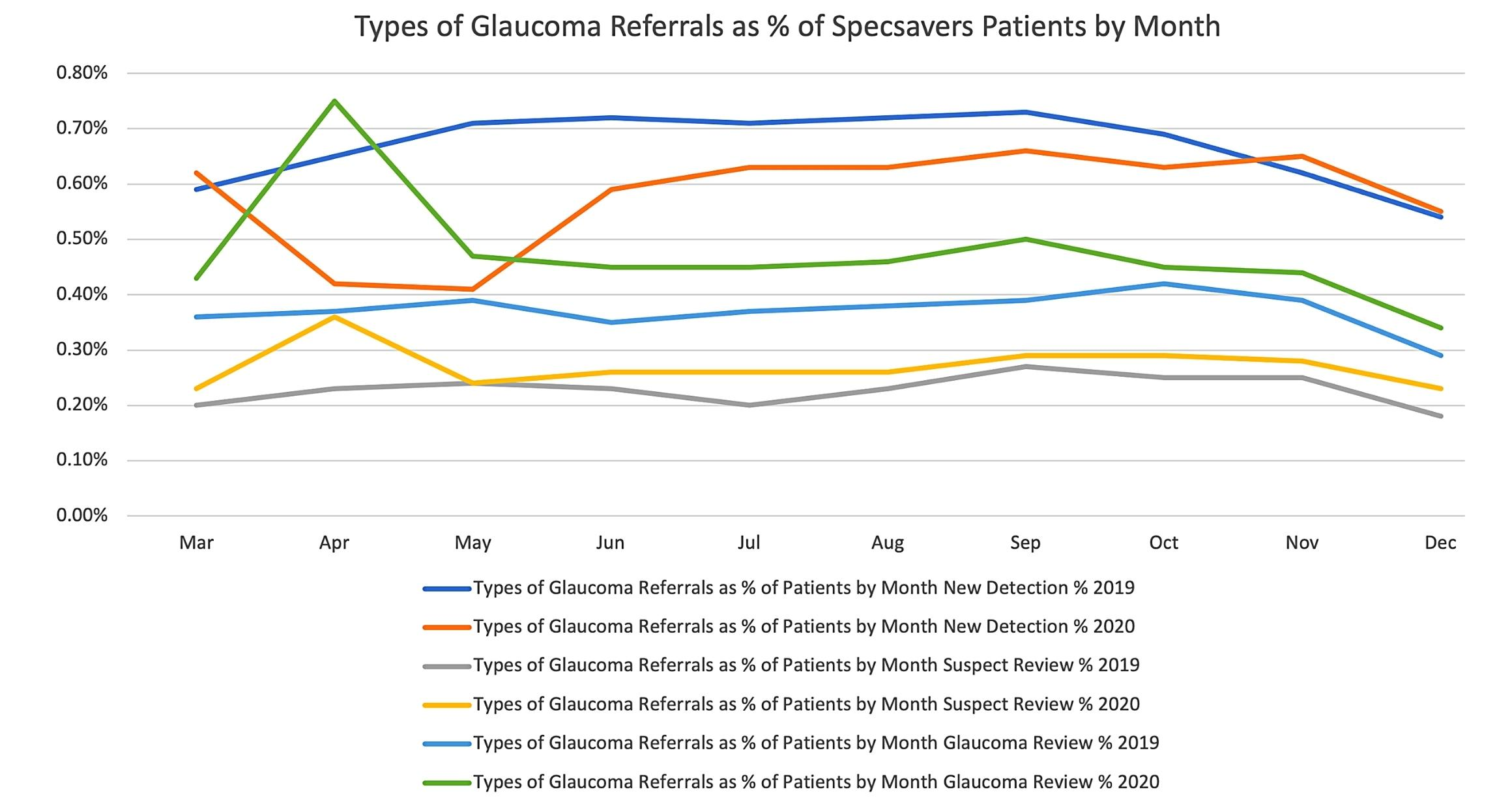 Figure 2. Types of glaucoma referrals as a percentage of patients by month.