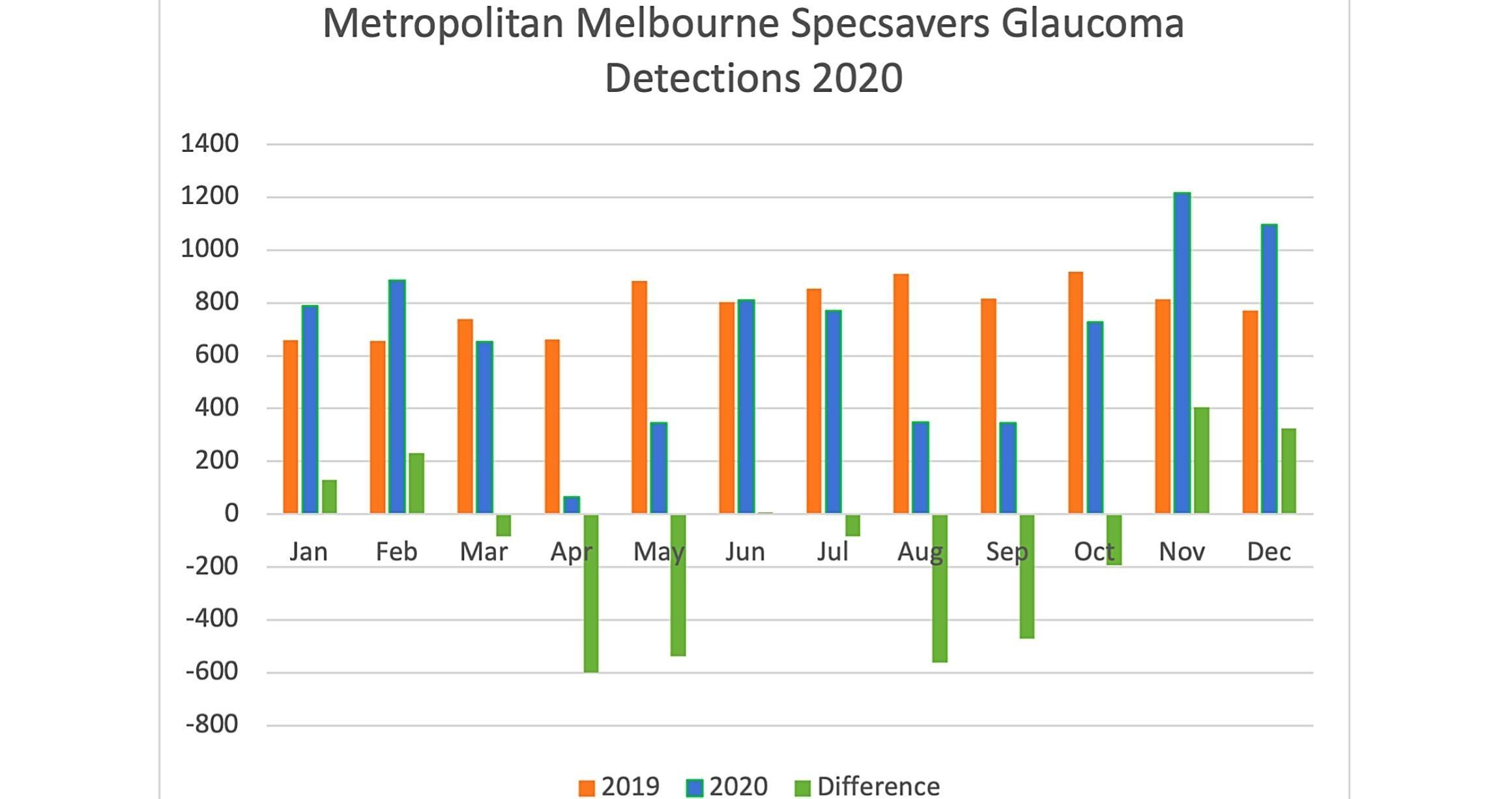 Figure 3. Metropolitan Melbourne glaucoma detections in 2020.