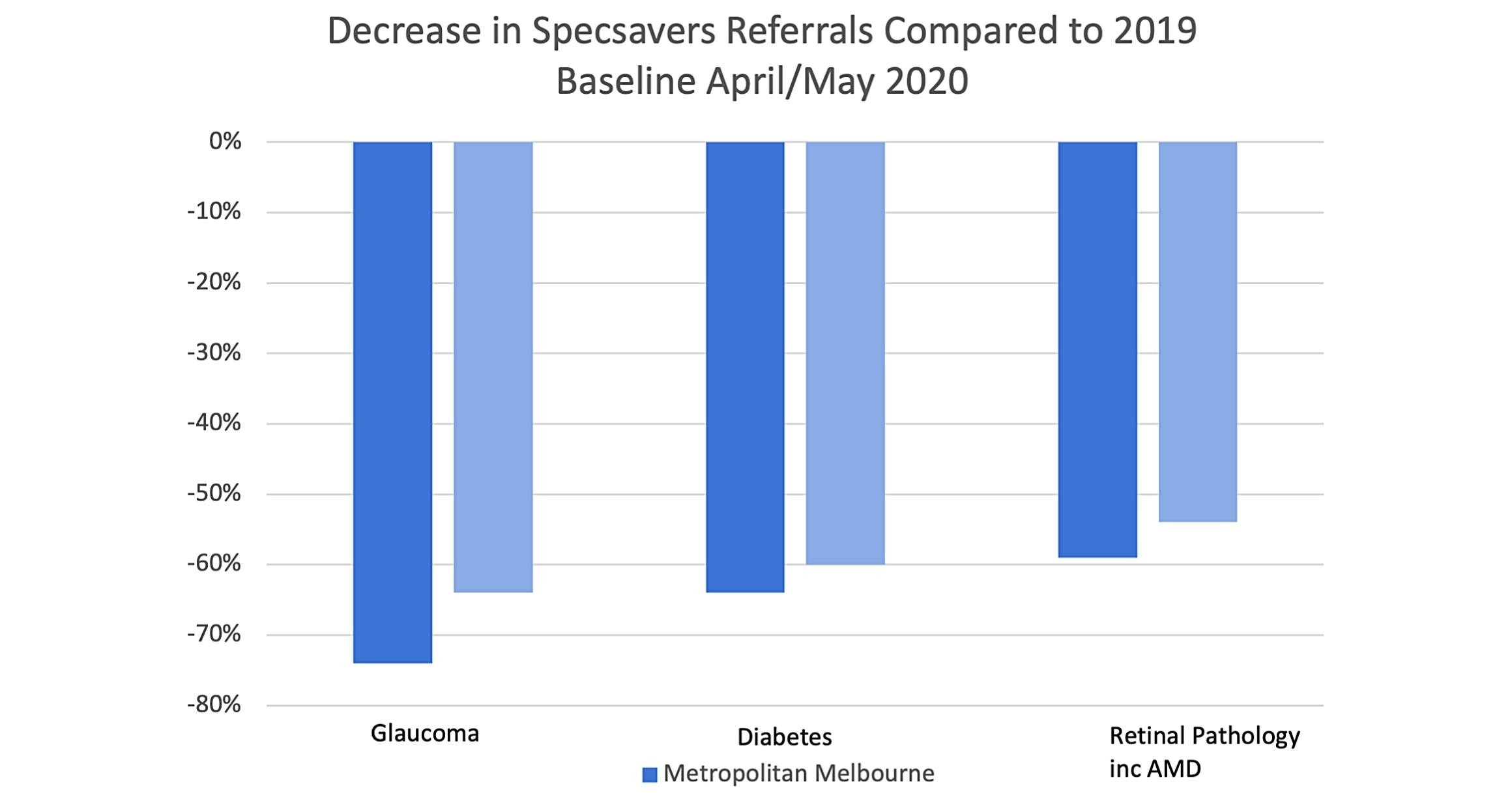 Figure 4. Decrease in referrals compared to 2019 baseline April/May 2020.
